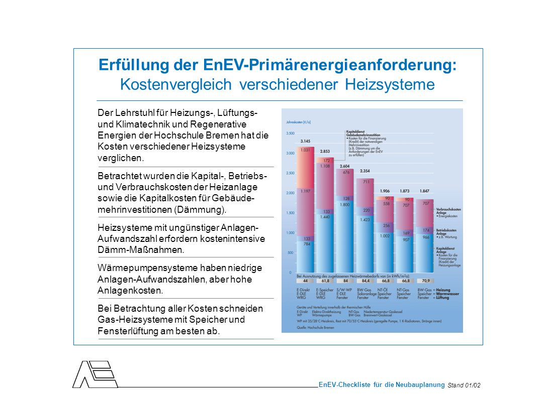 Stand 01/02 EnEV-Checkliste für die Neubauplanung Der Lehrstuhl für Heizungs-, Lüftungs- und Klimatechnik und Regenerative Energien der Hochschule Bre