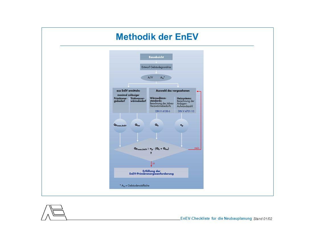 Stand 01/02 EnEV-Checkliste für die Neubauplanung Festlegung des Haustyps und seiner geometrischen Daten Ermittlung des Verhältnisses zwischen wärmeübertragender Umfassungsfläche A und beheiztem Bauwerksvolumen V Beispiel:Einfamilienhaus A = 457 m 2, V = 609 m 3 A/V = 0,75 m -1 1.