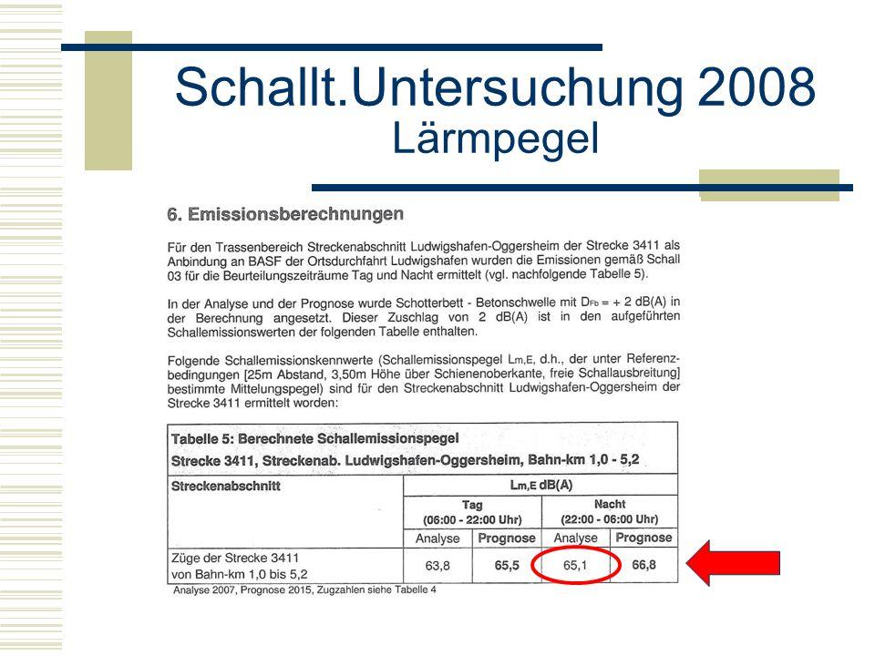 Schallt.Untersuchung 2008 Lärmpegel