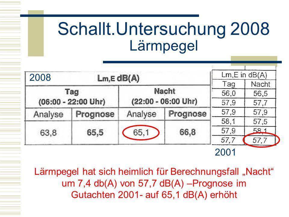 Lärmpegel hat sich heimlich für Berechnungsfall Nacht um 7,4 db(A) von 57,7 dB(A) –Prognose im Gutachten 2001- auf 65,1 dB(A) erhöht 2008 2001
