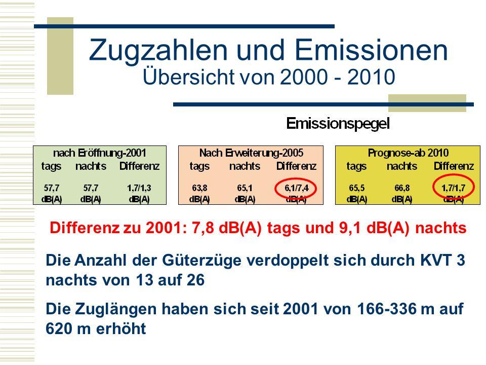 Differenz zu 2001: 7,8 dB(A) tags und 9,1 dB(A) nachts Die Anzahl der Güterzüge verdoppelt sich durch KVT 3 nachts von 13 auf 26 Die Zuglängen haben sich seit 2001 von 166-336 m auf 620 m erhöht