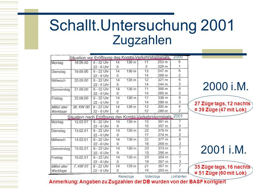 Schallt.Untersuchung 2001 Zugzahlen Reisezüge Güterzüge Lokfahrten 27 Züge tags, 12 nachts = 39 Züge (47 mit Lok) 35 Züge tags, 16 nachts = 51 Züge (60 mit Lok) Anmerkung: Angaben zu Zugzahlen der DB wurden von der BASF korrigiert 2000 2001 2000 i.M.