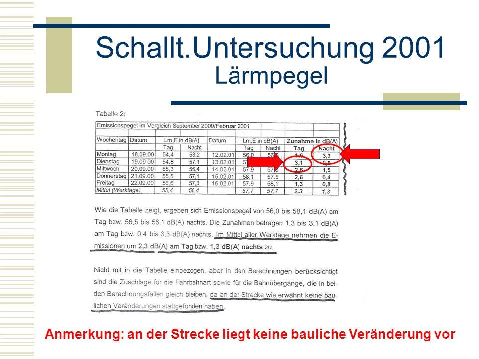 Schallt.Untersuchung 2001 Lärmpegel Erhöhung Lärmpegel > 3 dB(A) = bauliche Änderung Gutachten: Im Mittel aller Werktage Zunahme um 2,3 dB(A) tags, 1,3 dB(A) nachts
