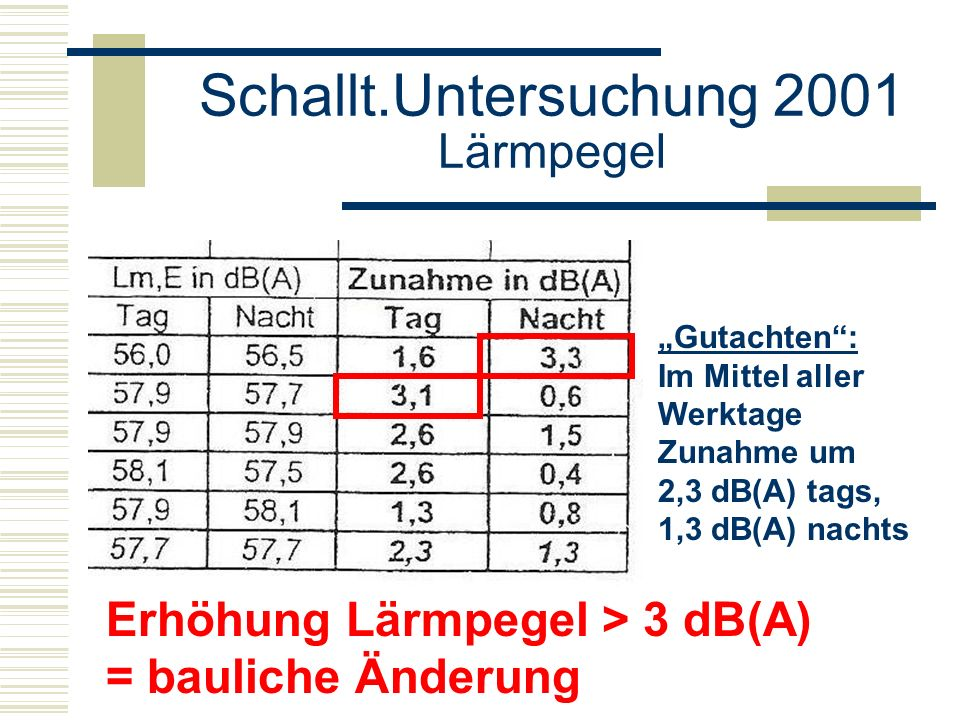 Schallt.Untersuchung 2008 Anmerkungen Spitzenpegel bei Zugvorbeifahrten sind nicht bewertet.