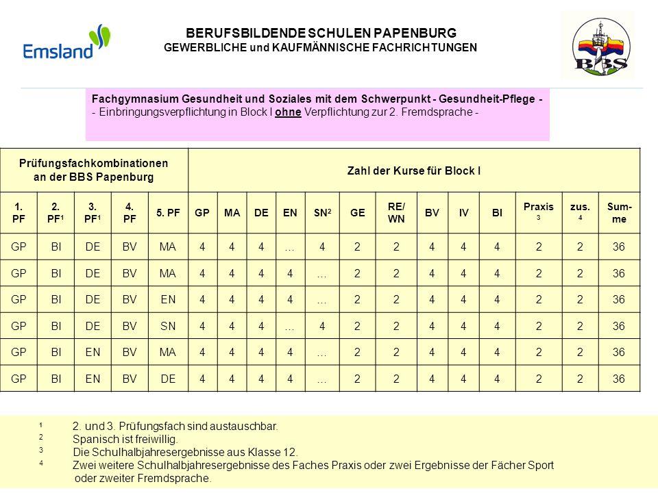BERUFSBILDENDE SCHULEN PAPENBURG GEWERBLICHE und KAUFMÄNNISCHE FACHRICHTUNGEN Fachgymnasium Gesundheit und Soziales mit dem Schwerpunkt - Gesundheit-P