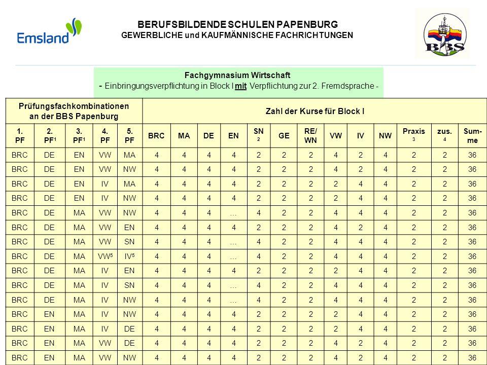 BERUFSBILDENDE SCHULEN PAPENBURG GEWERBLICHE und KAUFMÄNNISCHE FACHRICHTUNGEN Fachgymnasium Wirtschaft - Einbringungsverpflichtung in Block I mit Verp