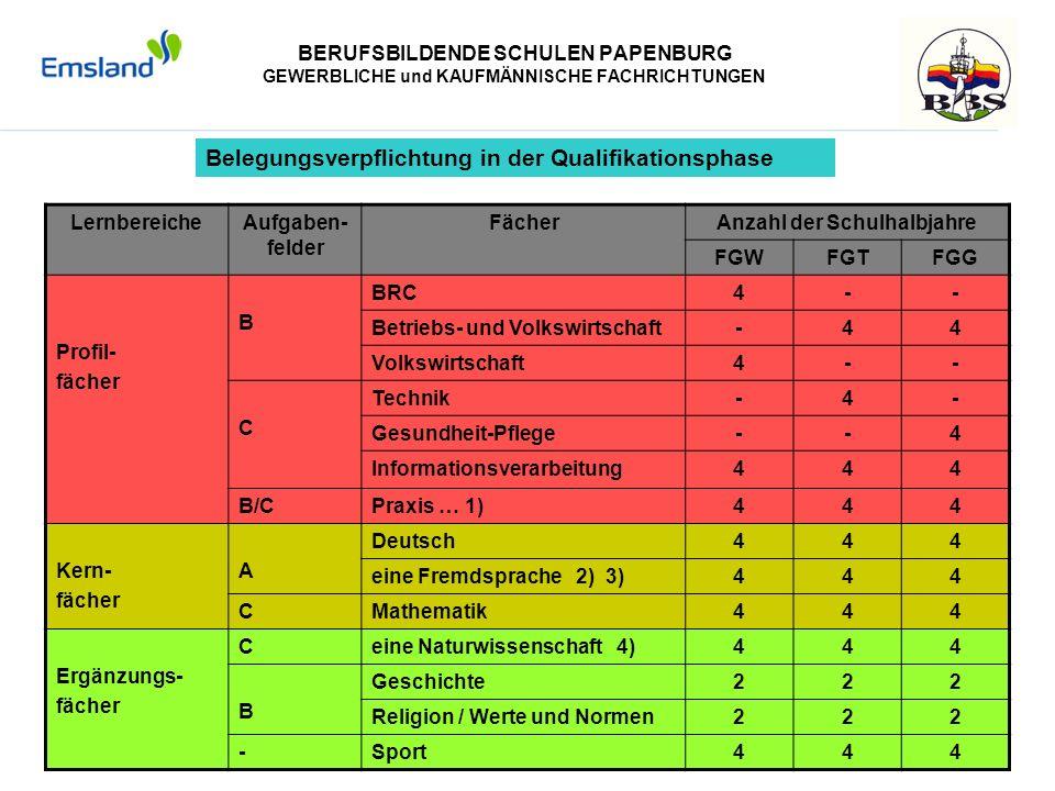 BERUFSBILDENDE SCHULEN PAPENBURG GEWERBLICHE und KAUFMÄNNISCHE FACHRICHTUNGEN Belegungsverpflichtung in der Qualifikationsphase LernbereicheAufgaben-