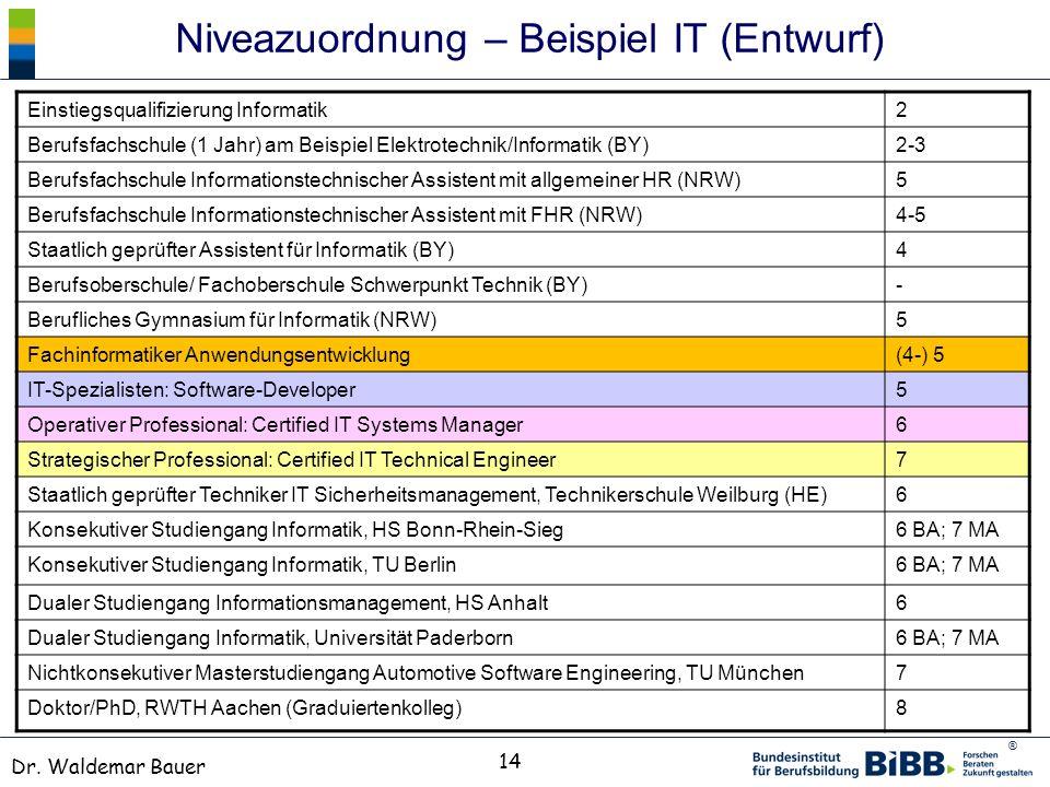 ® Dr. Waldemar Bauer 14 Niveazuordnung – Beispiel IT (Entwurf) Einstiegsqualifizierung Informatik2 Berufsfachschule (1 Jahr) am Beispiel Elektrotechni