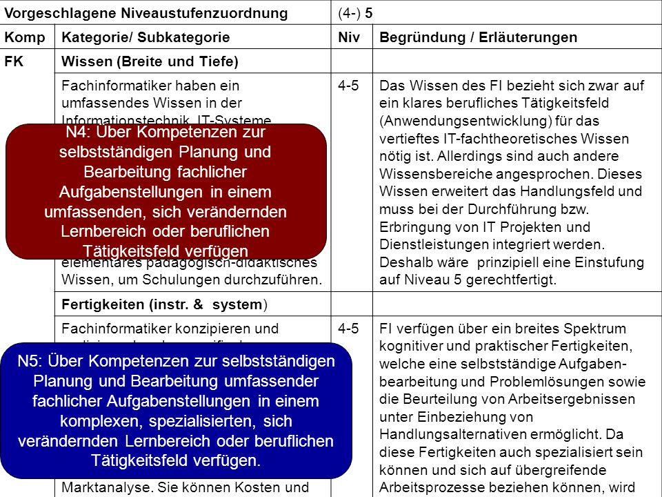 ® Dr. Waldemar Bauer Vorgeschlagene Niveaustufenzuordnung(4-) 5 KompKategorie/ SubkategorieNivBegründung / Erläuterungen FKWissen (Breite und Tiefe) F