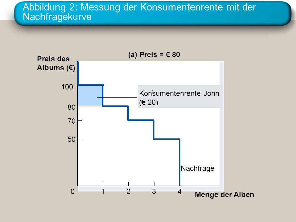 Abbildung 2: Messung der Konsumentenrente mit der Nachfragekurve (a) Preis = 80 Preis des Albums () 50 70 80 0 100 Nachfrage 1234 Menge der Alben Konsumentenrente John ( 20)