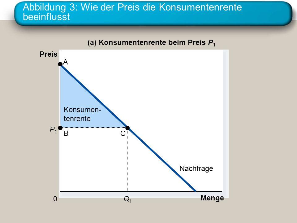 Abbildung 3: Wie der Preis die Konsumentenrente beeinflusst Konsumen- tenrente Menge (a) Konsumentenrente beim Preis P 1 Preis 0 Nachfrage P1P1 Q1Q1 B A C