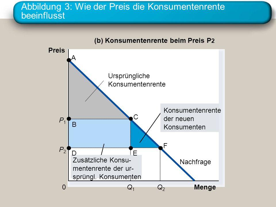 Abbildung 3: Wie der Preis die Konsumentenrente beeinflusst Menge (b) Konsumentenrente beim Preis P 2 Preis 0 Nachfrage A B C P1P1 Q1Q1 P2P2 Q2Q2 Konsumentenrente der neuen Konsumenten Zusätzliche Konsu- mentenrente der ur- sprüngl.