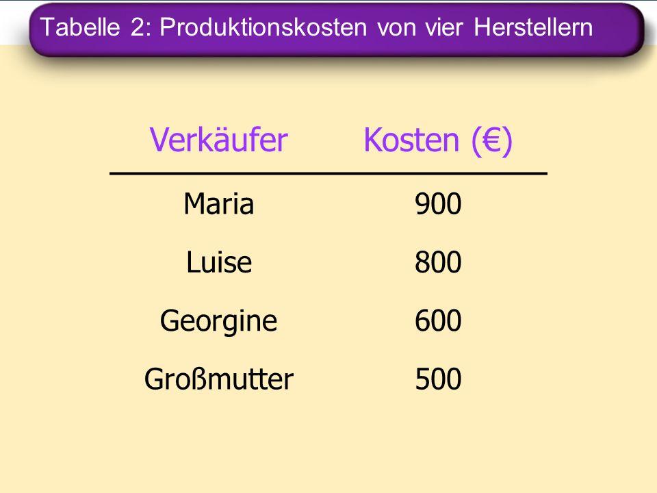 Tabelle 2: Produktionskosten von vier Herstellern VerkäuferKosten () Maria900 Luise800 Georgine600 Großmutter500