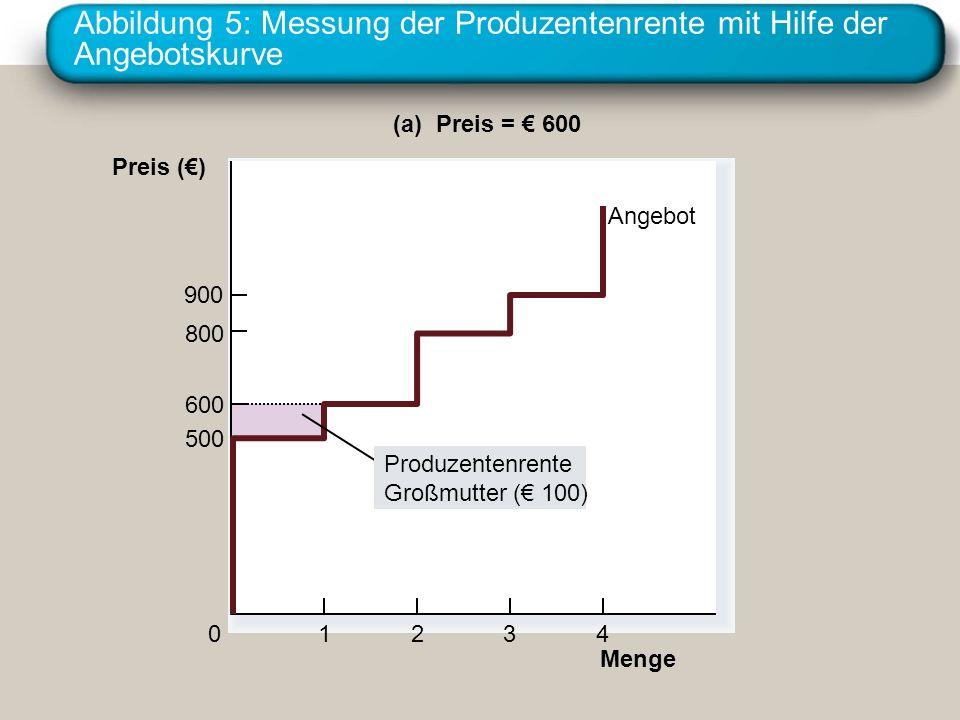 Abbildung 5: Messung der Produzentenrente mit Hilfe der Angebotskurve Menge Preis () 500 800 900 0 600 1234 (a) Preis = 600 Angebot Produzentenrente Großmutter ( 100)