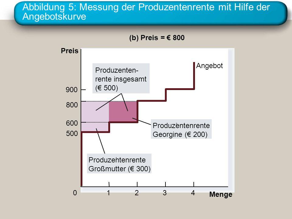 Abbildung 5: Messung der Produzentenrente mit Hilfe der Angebotskurve Menge Preis 500 800 900 0 600 1234 (b) Preis = 800 Produzentenrente Georgine ( 200) Produzenten- rente insgesamt ( 500) Produzentenrente Großmutter ( 300) Angebot