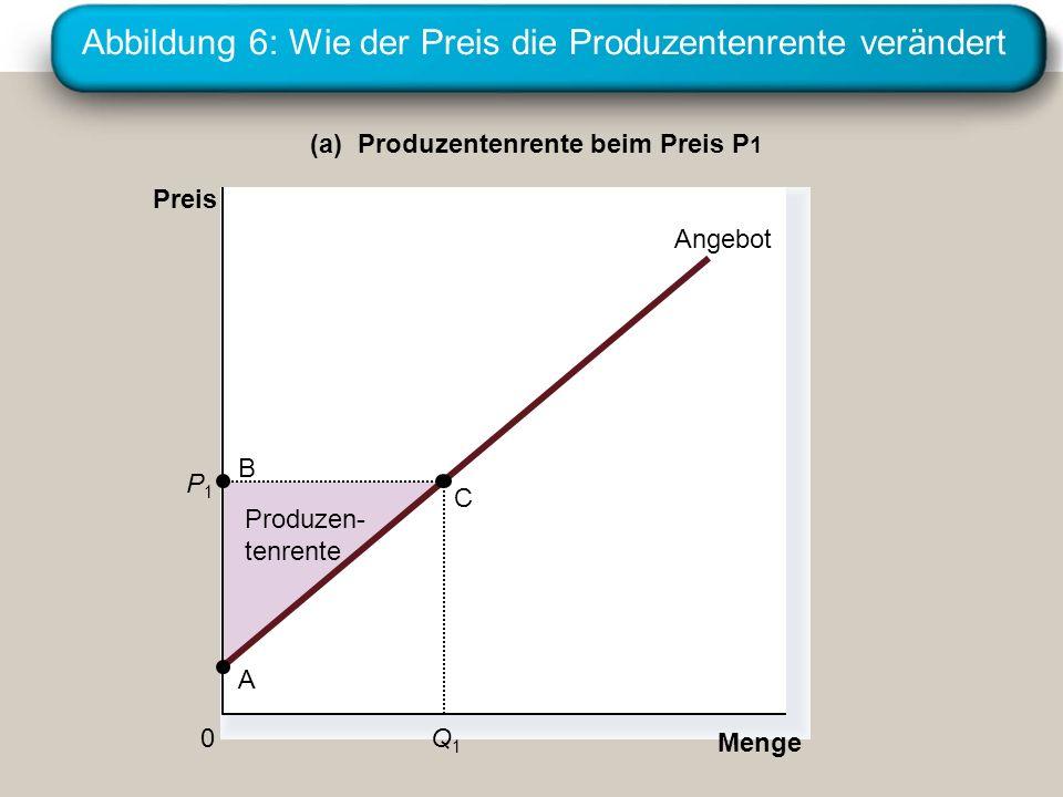 Abbildung 6: Wie der Preis die Produzentenrente verändert Produzen- tenrente Menge (a) Produzentenrente beim Preis P 1 Preis 0 Angebot B A C Q1Q1 P1P1