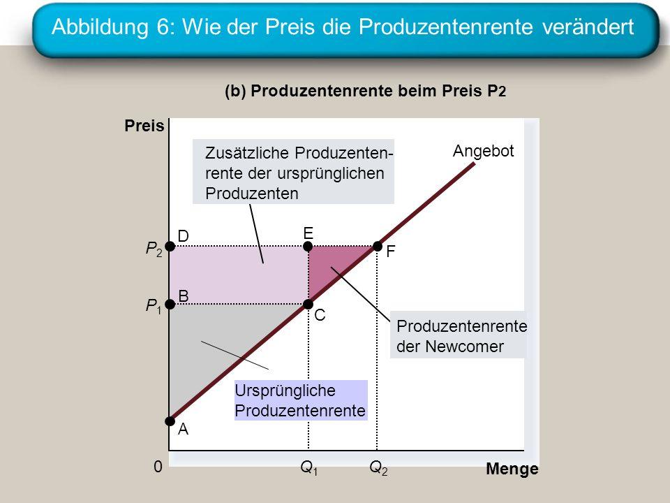 Abbildung 6: Wie der Preis die Produzentenrente verändert Menge (b) Produzentenrente beim Preis P 2 Preis 0 P1P1 B C Angebot A Ursprüngliche Produzentenrente Q1Q1 P2P2 Q2Q2 der Newcomer Zusätzliche Produzenten- rente der ursprünglichen Produzenten D E F