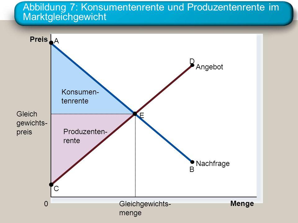 Abbildung 7: Konsumentenrente und Produzentenrente im Marktgleichgewicht Produzenten- rente Konsumen- tenrente Preis 0 Menge Gleich gewichts- preis Gleichgewichts- menge Angebot Nachfrage A C B D E