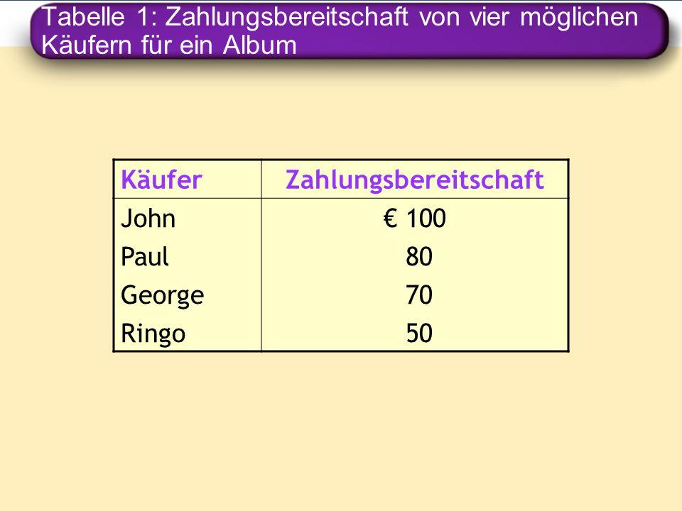 Tabelle 1: Zahlungsbereitschaft von vier möglichen Käufern für ein Album KäuferZahlungsbereitschaft John Paul George Ringo 100 80 70 50