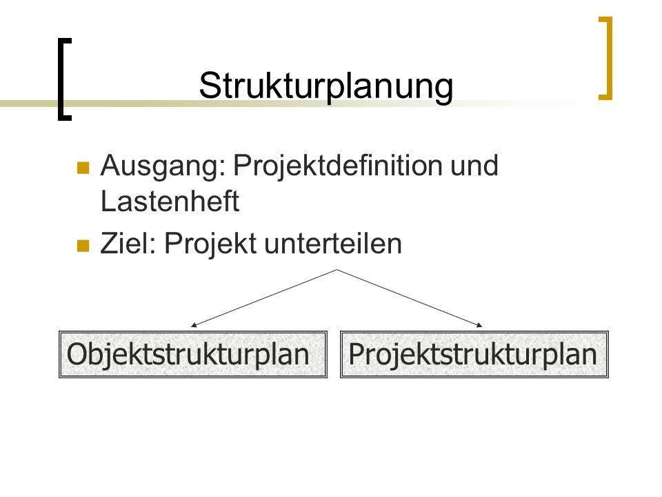 Strukturplanung Ausgang: Projektdefinition und Lastenheft Ziel: Projekt unterteilen ObjektstrukturplanProjektstrukturplan