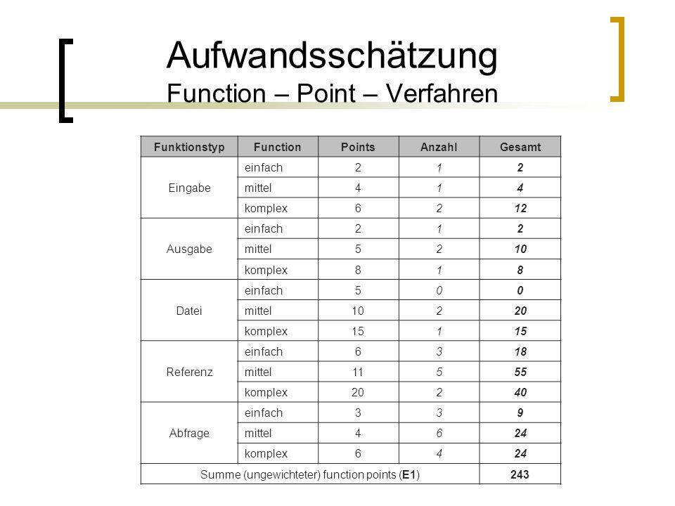 Aufwandsschätzung Function – Point – Verfahren FunktionstypFunctionPointsAnzahlGesamt Eingabe einfach212 mittel414 komplex6212 Ausgabe einfach212 mitt