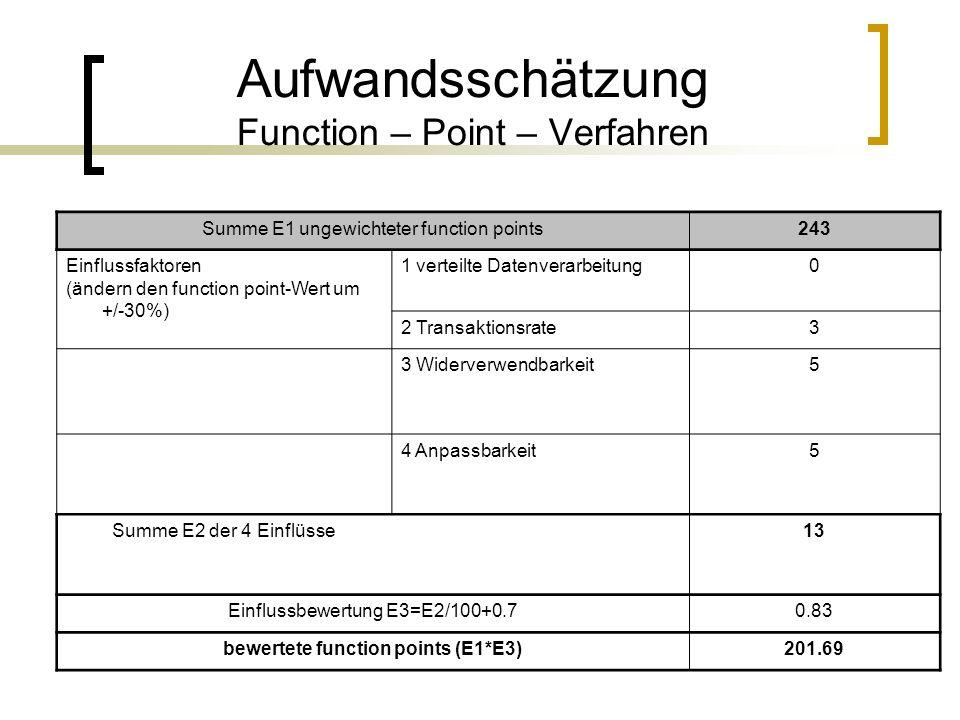 Aufwandsschätzung Function – Point – Verfahren Summe E1 ungewichteter function points243 Einflussfaktoren (ändern den function point-Wert um +/-30%) 1