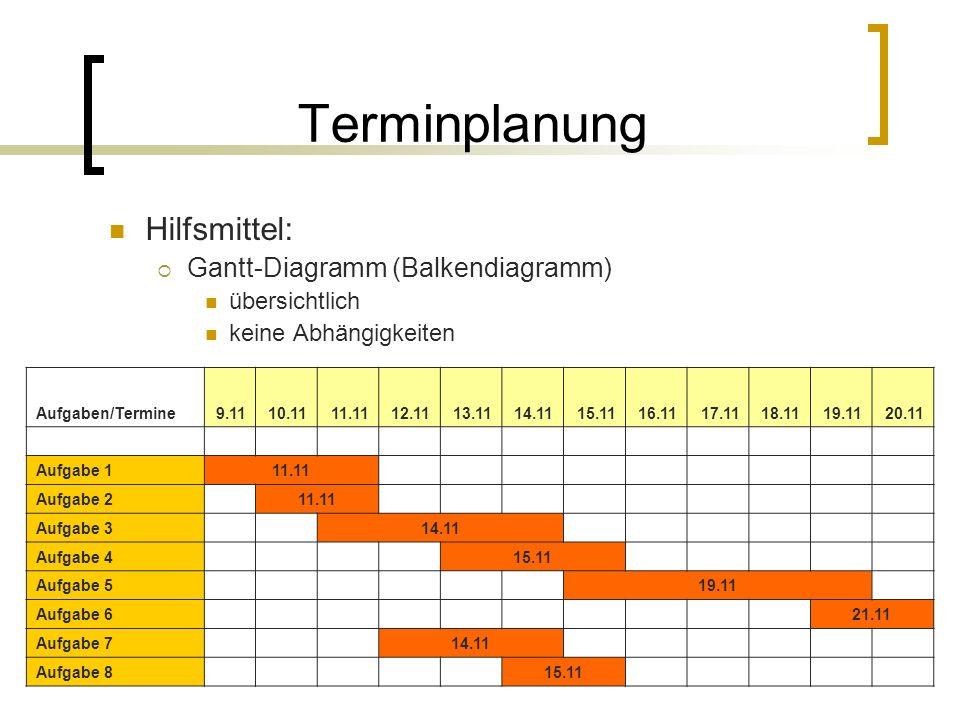 Terminplanung Hilfsmittel: Gantt-Diagramm (Balkendiagramm) übersichtlich keine Abhängigkeiten Aufgaben/Termine9.1110.1111.1112.1113.1114.1115.1116.111