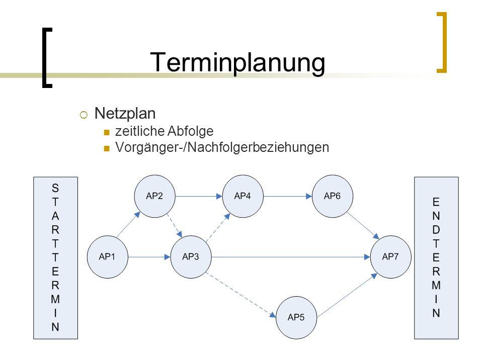 Terminplanung Netzplan zeitliche Abfolge Vorgänger-/Nachfolgerbeziehungen