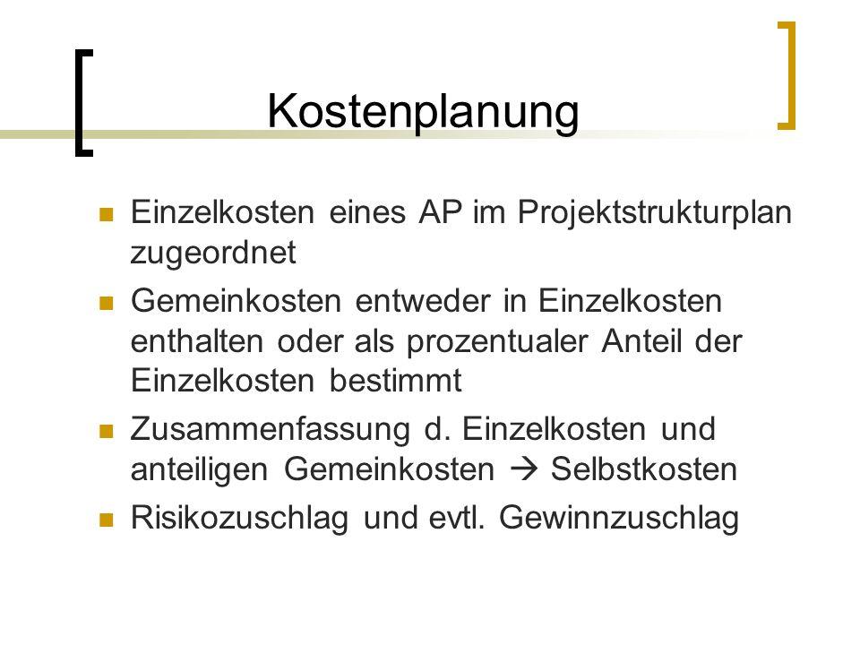 Kostenplanung Einzelkosten eines AP im Projektstrukturplan zugeordnet Gemeinkosten entweder in Einzelkosten enthalten oder als prozentualer Anteil der