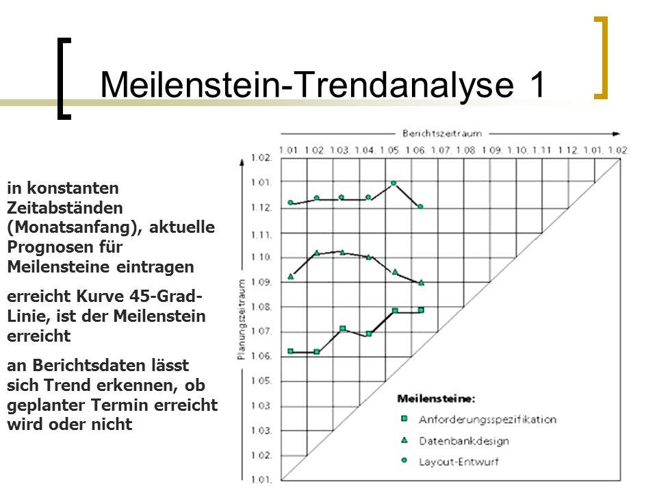 in konstanten Zeitabständen (Monatsanfang), aktuelle Prognosen für Meilensteine eintragen erreicht Kurve 45-Grad- Linie, ist der Meilenstein erreicht