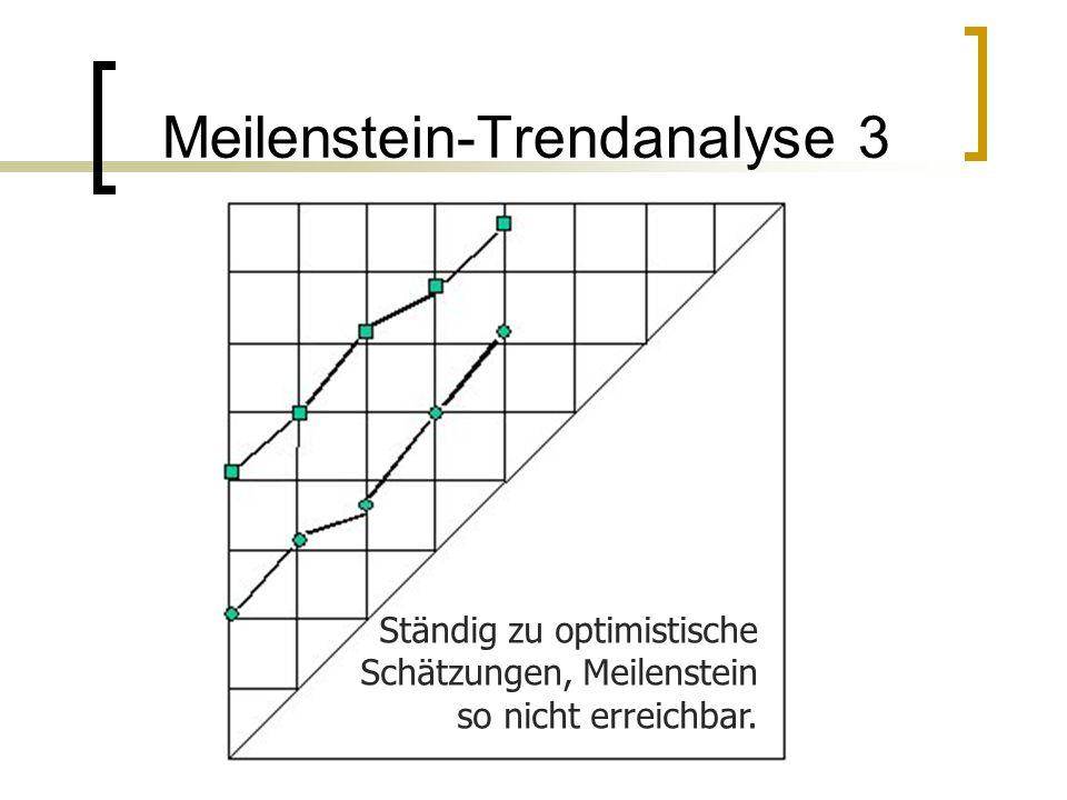 Meilenstein-Trendanalyse 3 Ständig zu optimistische Schätzungen, Meilenstein so nicht erreichbar.