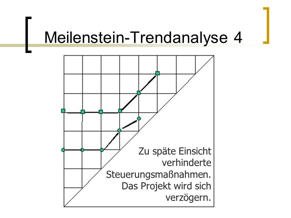 Meilenstein-Trendanalyse 4 Zu späte Einsicht verhinderte Steuerungsmaßnahmen. Das Projekt wird sich verzögern.