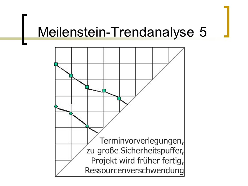 Meilenstein-Trendanalyse 5 Terminvorverlegungen, zu große Sicherheitspuffer, Projekt wird früher fertig, Ressourcenverschwendung