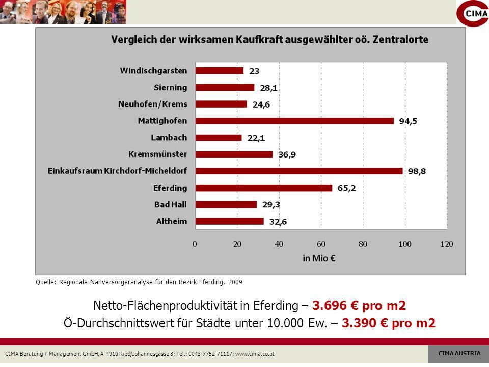CIMA Beratung + Management GmbH, A-4910 Ried/Johannesgasse 8; Tel.: 0043-7752-71117; www.cima.co.at CIMA AUSTRIA Netto-Flächenproduktivität in Eferding – 3.696 pro m2 Ö-Durchschnittswert für Städte unter 10.000 Ew.