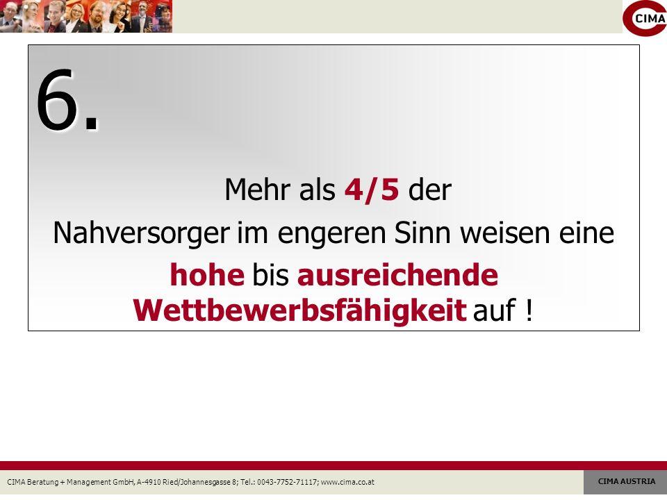 CIMA Beratung + Management GmbH, A-4910 Ried/Johannesgasse 8; Tel.: 0043-7752-71117; www.cima.co.at CIMA AUSTRIA 6.