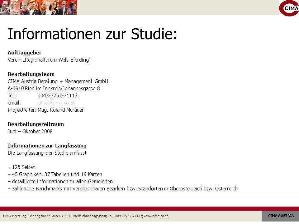 CIMA Beratung + Management GmbH, A-4910 Ried/Johannesgasse 8; Tel.: 0043-7752-71117; www.cima.co.at CIMA AUSTRIA Informationen zur Studie: Auftraggeber Verein Regionalforum Wels-Eferding Bearbeitungsteam CIMA Austria Beratung + Management GmbH A-4910 Ried im Innkreis/Johannesgasse 8 Tel.: 0043-7752-71117; email:cima@cima.co.atcima@cima.co.at Projektleiter: Mag.