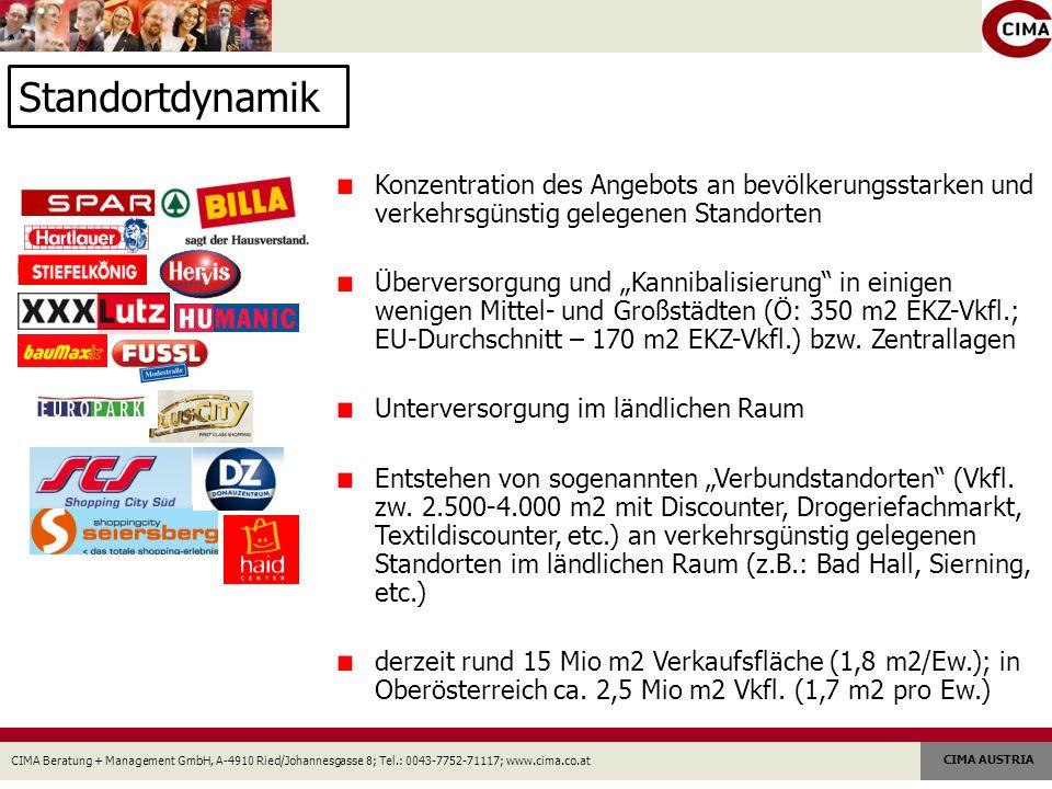 CIMA Beratung + Management GmbH, A-4910 Ried/Johannesgasse 8; Tel.: 0043-7752-71117; www.cima.co.at CIMA AUSTRIA Standortdynamik Konzentration des Angebots an bevölkerungsstarken und verkehrsgünstig gelegenen Standorten Überversorgung und Kannibalisierung in einigen wenigen Mittel- und Großstädten (Ö: 350 m2 EKZ-Vkfl.; EU-Durchschnitt – 170 m2 EKZ-Vkfl.) bzw.
