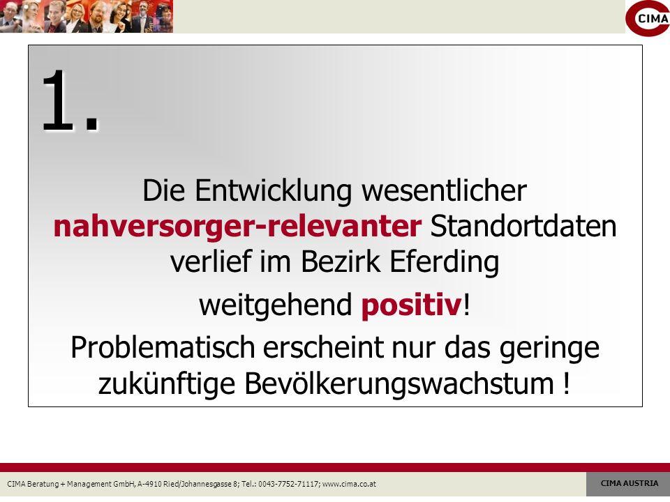 CIMA Beratung + Management GmbH, A-4910 Ried/Johannesgasse 8; Tel.: 0043-7752-71117; www.cima.co.at CIMA AUSTRIA Bevölkerungsentwicklung 1991-2007 Bevölkerungsprognose 2020 Arbeitsstättenentwicklung 2001-2007 Beschäftigtenentwicklung 2001-2007 Pendlersaldo Kaufkraftindex/Haushalt Tourismusnächtigungen 2000-2007 Bez.