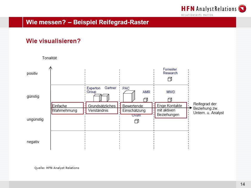 14 Wie visualisieren? Wie messen? – Beispiel Reifegrad-Raster