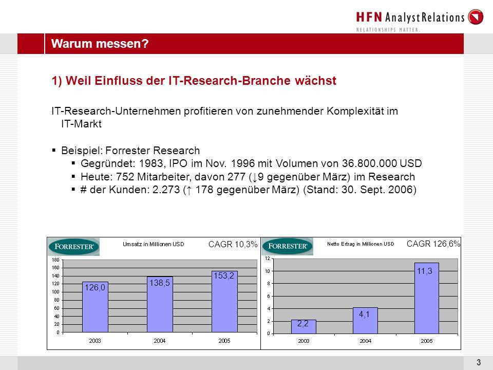 3 1) Weil Einfluss der IT-Research-Branche wächst IT-Research-Unternehmen profitieren von zunehmender Komplexität im IT-Markt Beispiel: Forrester Research Gegründet: 1983, IPO im Nov.