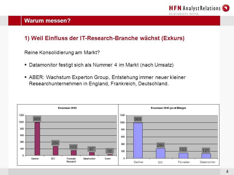 4 1) Weil Einfluss der IT-Research-Branche wächst (Exkurs) Reine Konsolidierung am Markt.
