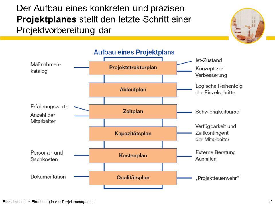 12 Der Aufbau eines konkreten und präzisen Projektplanes stellt den letzte Schritt einer Projektvorbereitung dar Eine elementare Einführung in das Projektmanagement