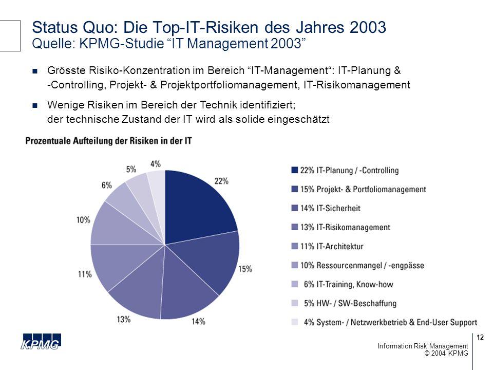 12 © 2004 KPMG Information Risk Management Status Quo: Die Top-IT-Risiken des Jahres 2003 Quelle: KPMG-Studie IT Management 2003 Grösste Risiko-Konzentration im Bereich IT-Management: IT-Planung & -Controlling, Projekt- & Projektportfoliomanagement, IT-Risikomanagement Wenige Risiken im Bereich der Technik identifiziert; der technische Zustand der IT wird als solide eingeschätzt
