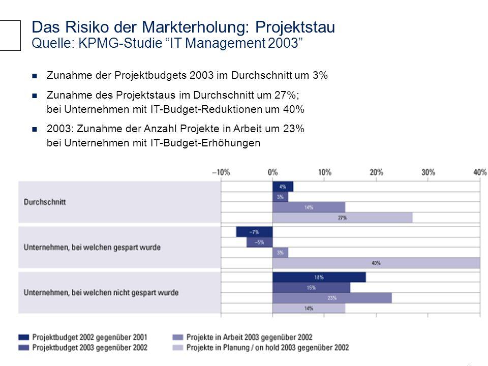 14 © 2004 KPMG Information Risk Management Das Risiko der Markterholung: Projektstau Quelle: KPMG-Studie IT Management 2003 Zunahme der Projektbudgets 2003 im Durchschnitt um 3% Zunahme des Projektstaus im Durchschnitt um 27%; bei Unternehmen mit IT-Budget-Reduktionen um 40% 2003: Zunahme der Anzahl Projekte in Arbeit um 23% bei Unternehmen mit IT-Budget-Erhöhungen