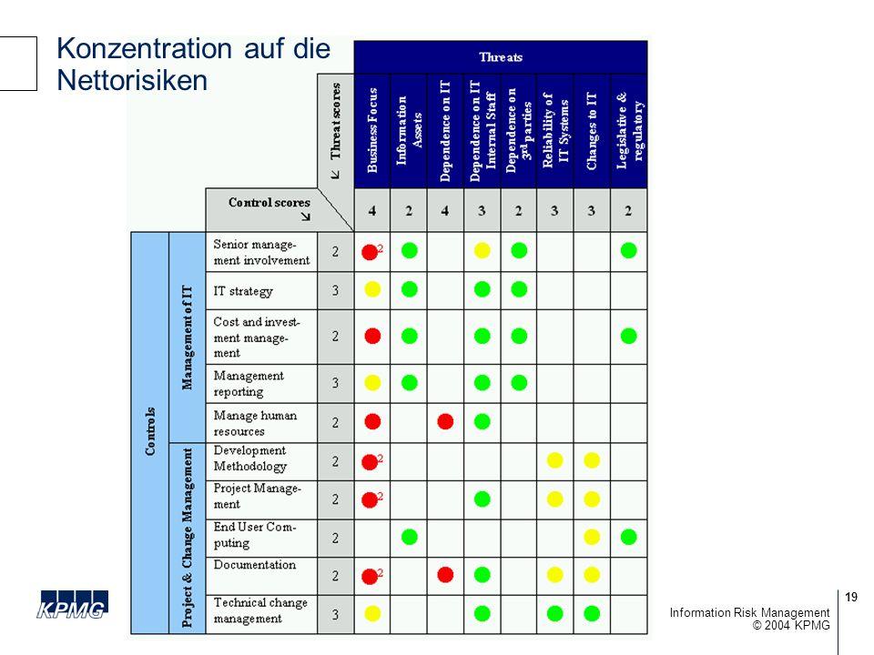 19 © 2004 KPMG Information Risk Management Konzentration auf die Nettorisiken