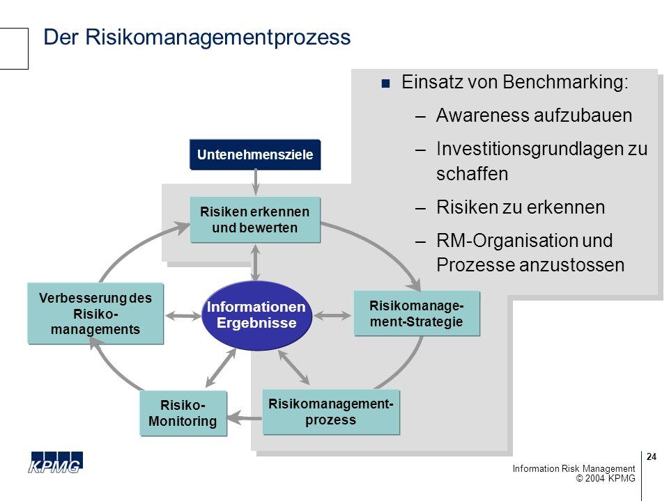 24 © 2004 KPMG Information Risk Management Der Risikomanagementprozess Einsatz von Benchmarking: –Awareness aufzubauen –Investitionsgrundlagen zu schaffen –Risiken zu erkennen –RM-Organisation und Prozesse anzustossen Einsatz von Benchmarking: –Awareness aufzubauen –Investitionsgrundlagen zu schaffen –Risiken zu erkennen –RM-Organisation und Prozesse anzustossen Risikomanagement- prozess Risiko- Monitoring Verbesserung des Risiko- managements Risikomanage- ment-Strategie Risiken erkennen und bewerten Untenehmensziele Informationen Ergebnisse