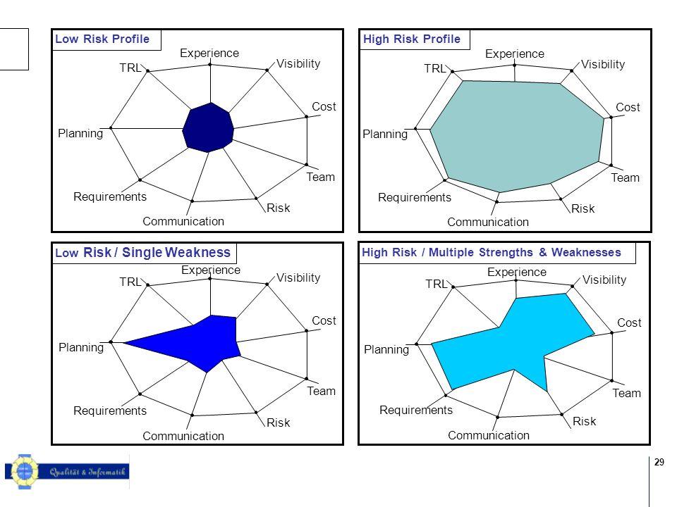 29 © 2004 KPMG Information Risk Management
