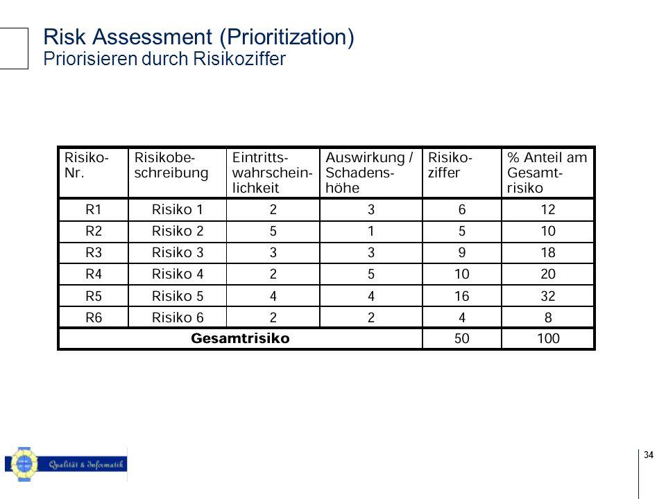 34 © 2004 KPMG Information Risk Management Risk Assessment (Prioritization) Priorisieren durch Risikoziffer