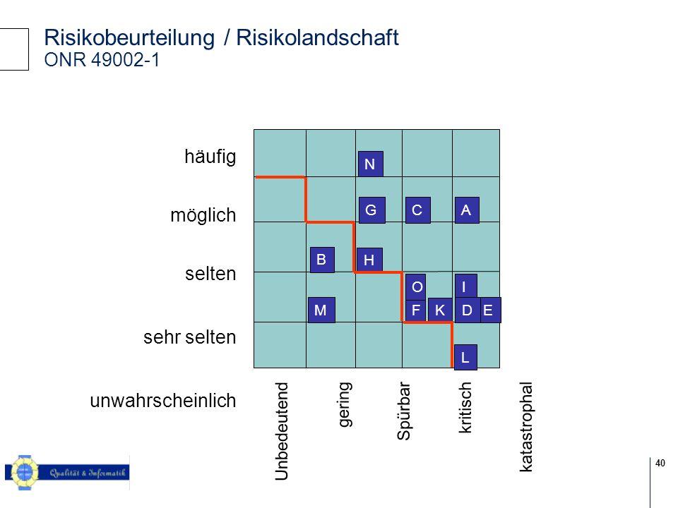 40 © 2004 KPMG Information Risk Management L A B C E F G H IO M K N D Unbedeutend gering Spürbar kritisch katastrophal häufig möglich selten sehr selten unwahrscheinlich Risikobeurteilung / Risikolandschaft ONR 49002-1