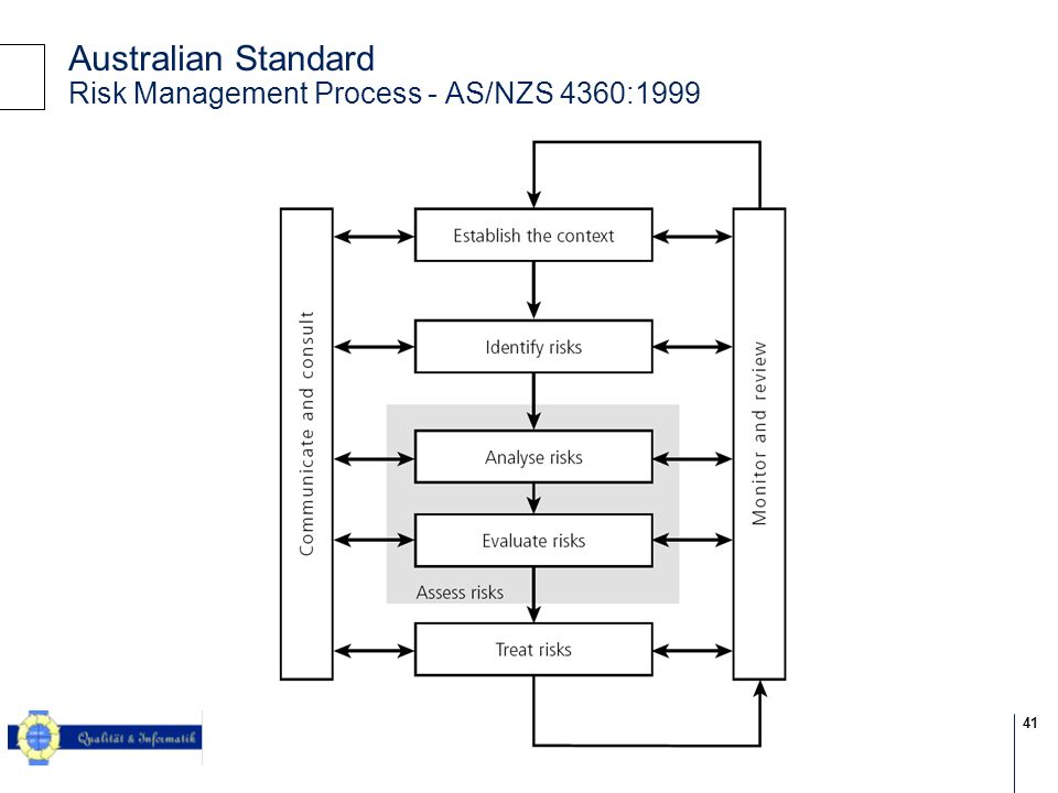 41 © 2004 KPMG Information Risk Management Australian Standard Risk Management Process - AS/NZS 4360:1999